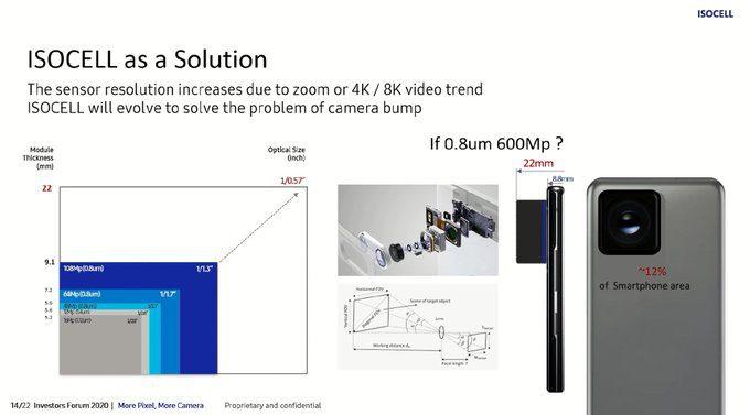 Sensor de 600 MP