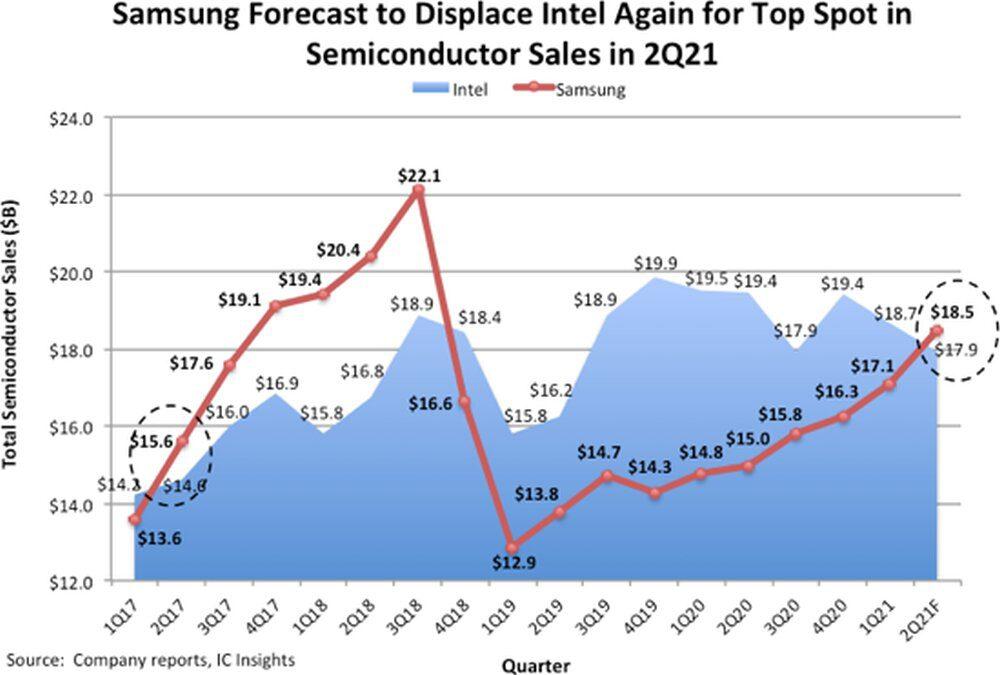 Samsung Semiconductor Sales Forecast Q2 2021