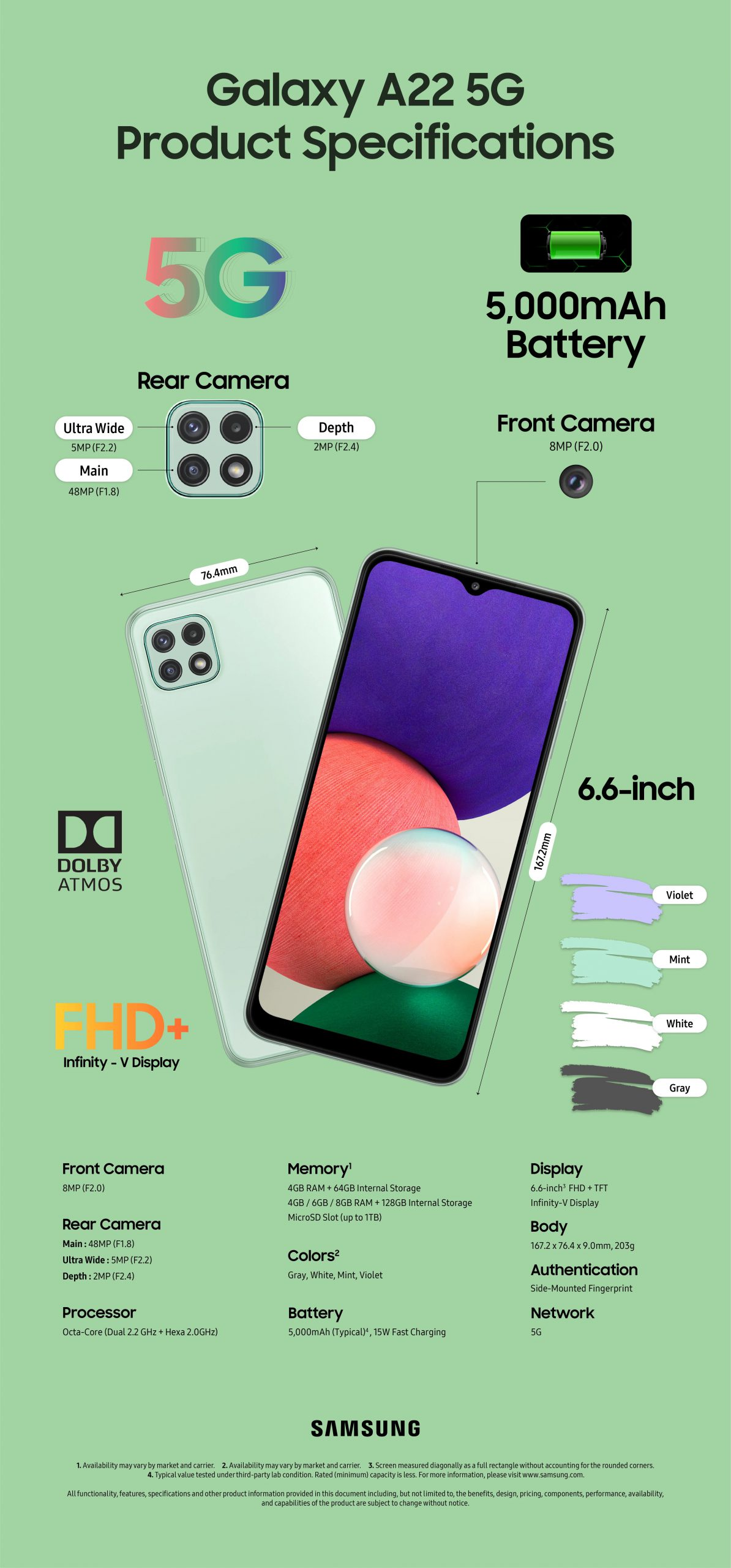 Samsung Galaxy A22 5G Specifications Infographic scaled