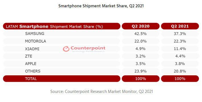 Samsung sigue siendo líder de mercado en Latinoamérica