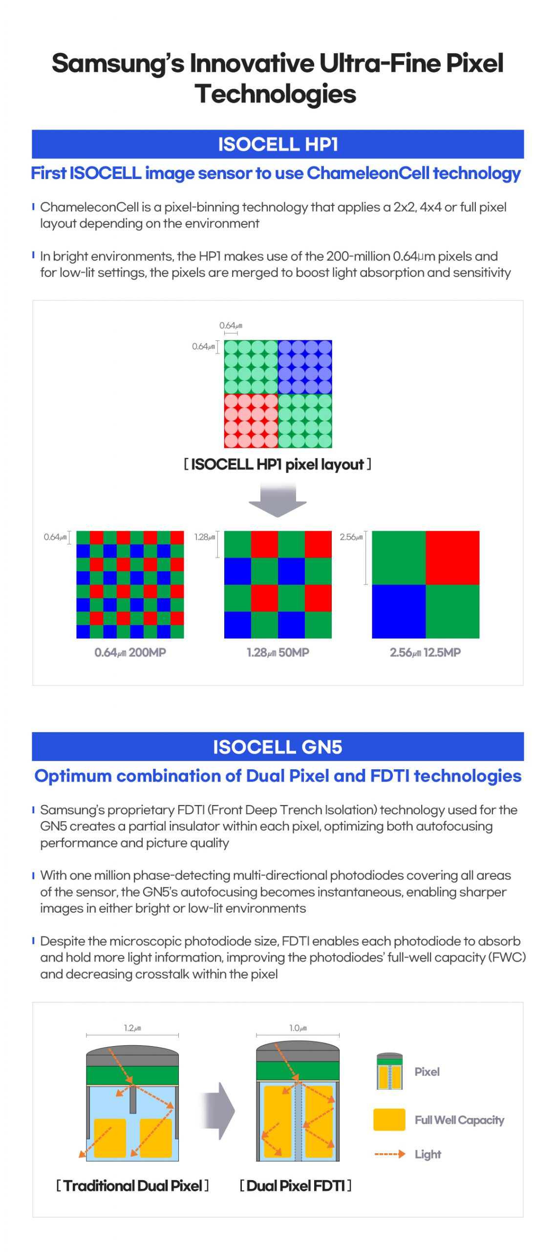 Infographic ISOCELL HP1 GN5 scaled